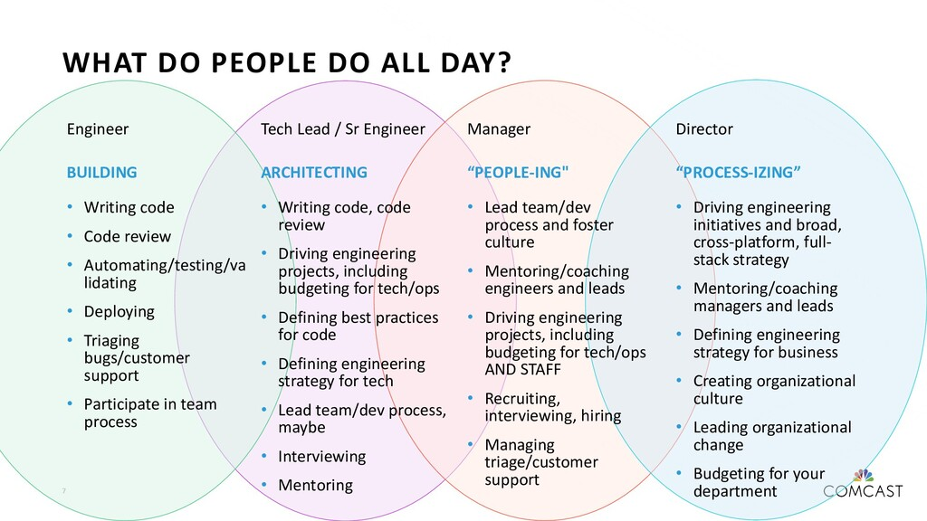 7 WHAT DO PEOPLE DO ALL DAY? Engineer BUILDING ...