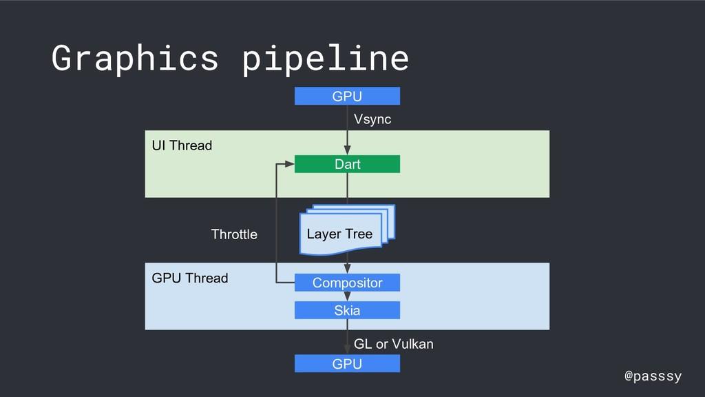 @passsy Graphics pipeline GL or Vulkan UI Threa...
