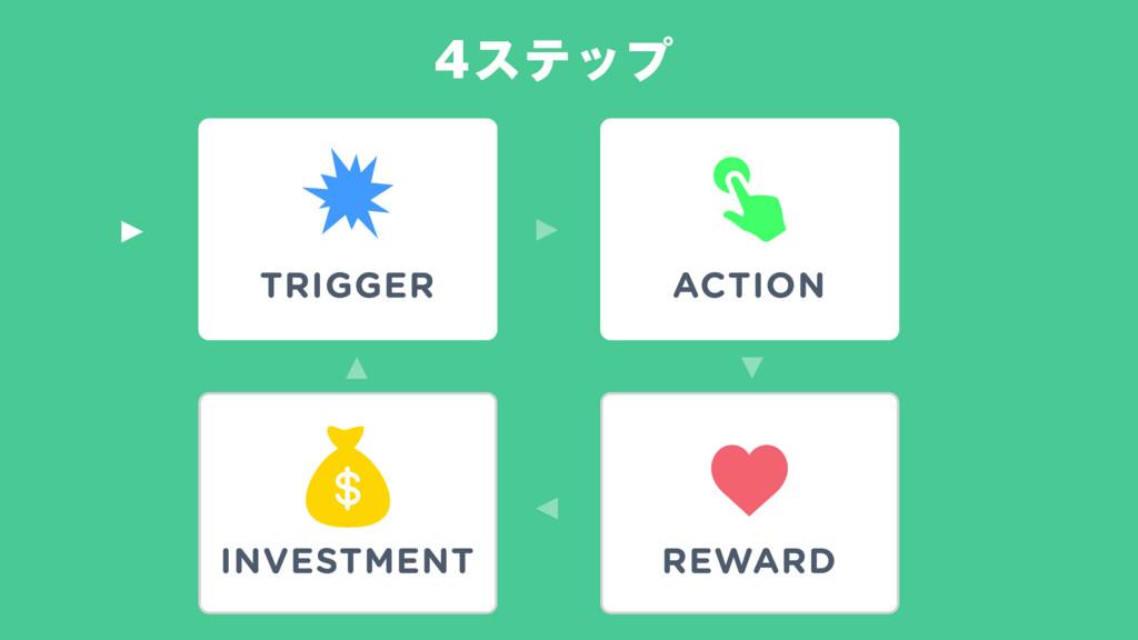 εςοϓ TRIGGER ACTION REWARD INVESTMENT