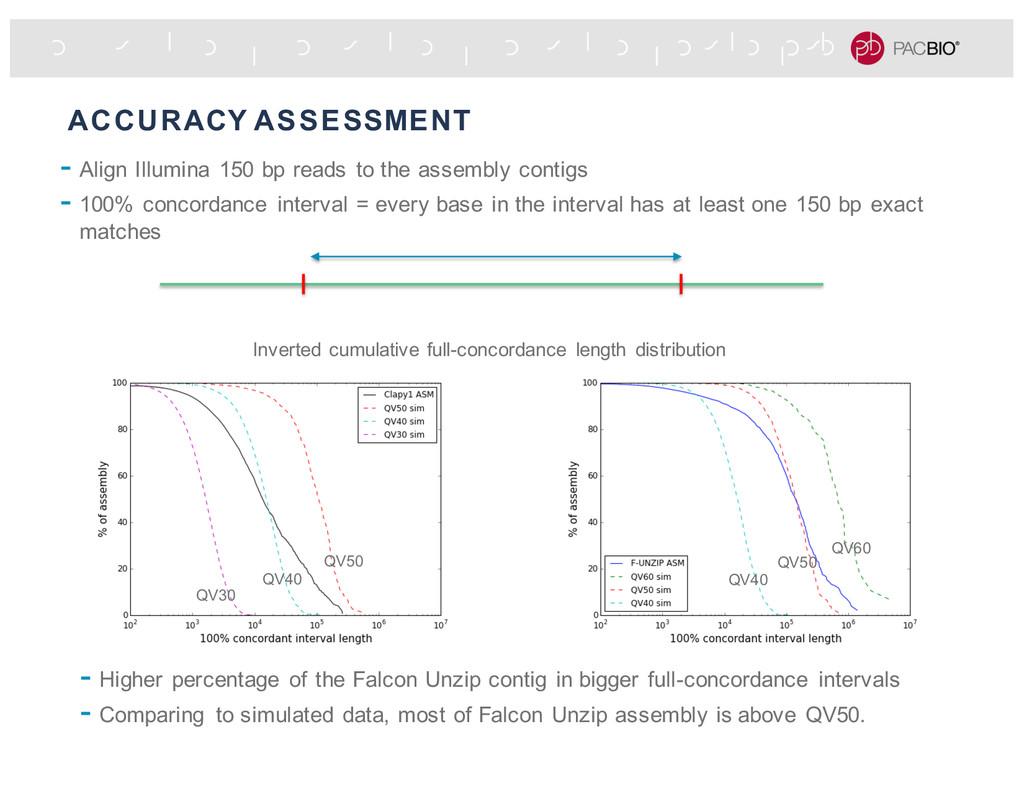 ACCURACY ASSESSMENT - Align Illumina 150 bp rea...