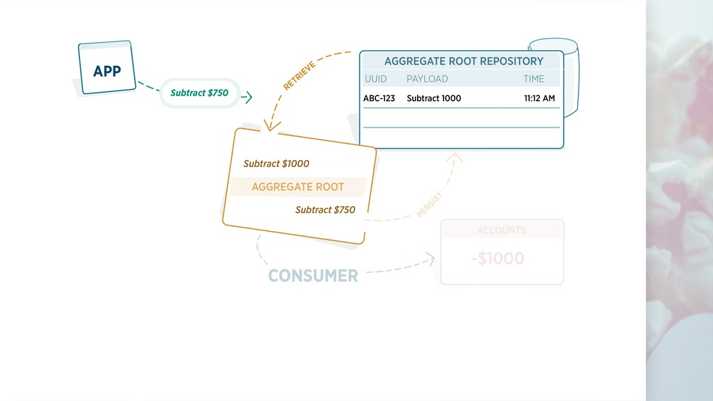 AGGREGATE ROOT REPOSITORY UUID PAYLOAD TIME APP...