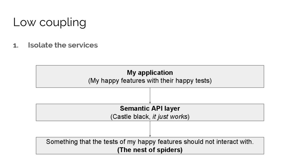1. Isolate the services My application (My happ...