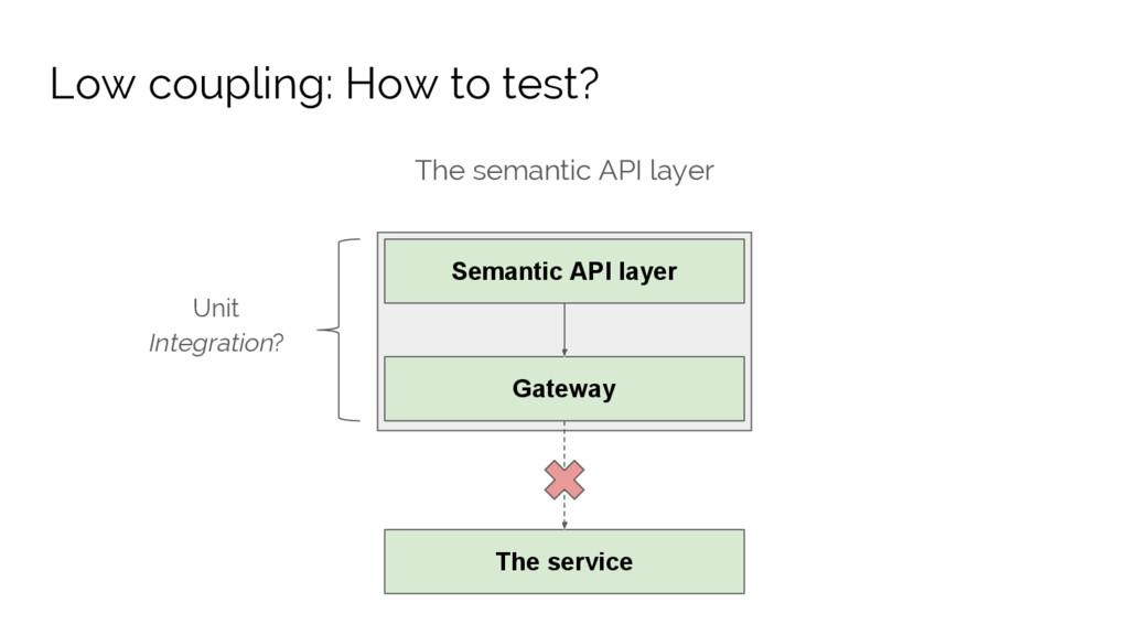 The semantic API layer Semantic API layer Gatew...