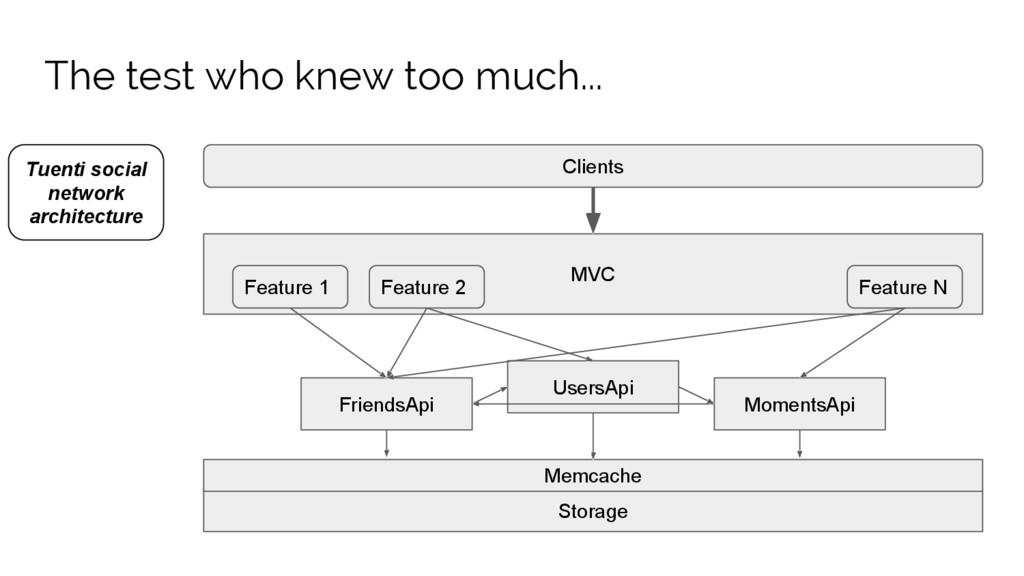 MVC Clients Storage FriendsApi UsersApi Moments...