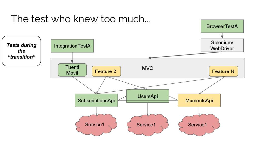 MVC SubscriptionsApi UsersApi MomentsApi Featur...