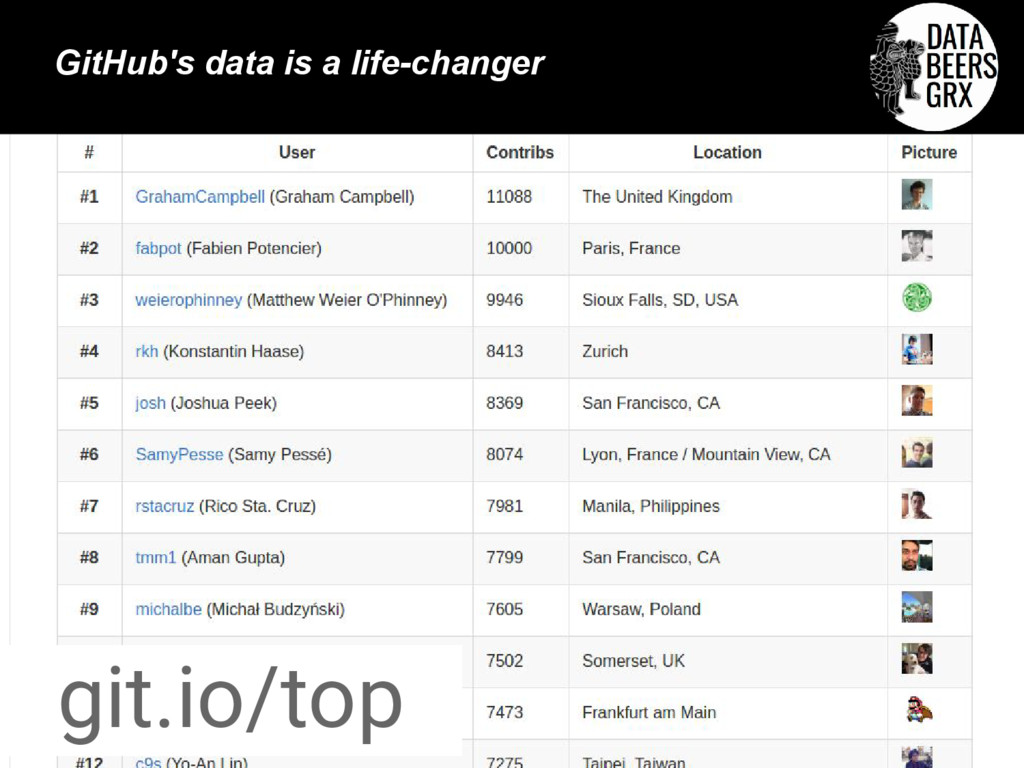 git.io/top GitHub's data is a life-changer