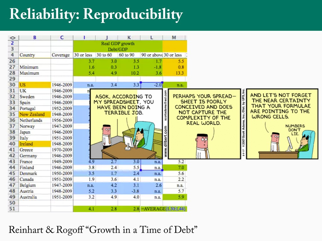 """Reinhart & Rogoff """"Growth in a Time of Debt"""" Rel..."""