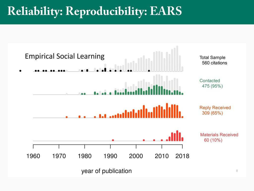 Reliability: Reproducibility: EARS = Total Samp...