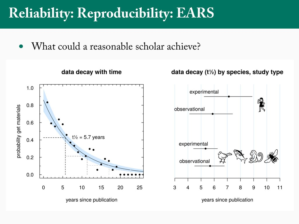 Reliability: Reproducibility: EARS What can a r...