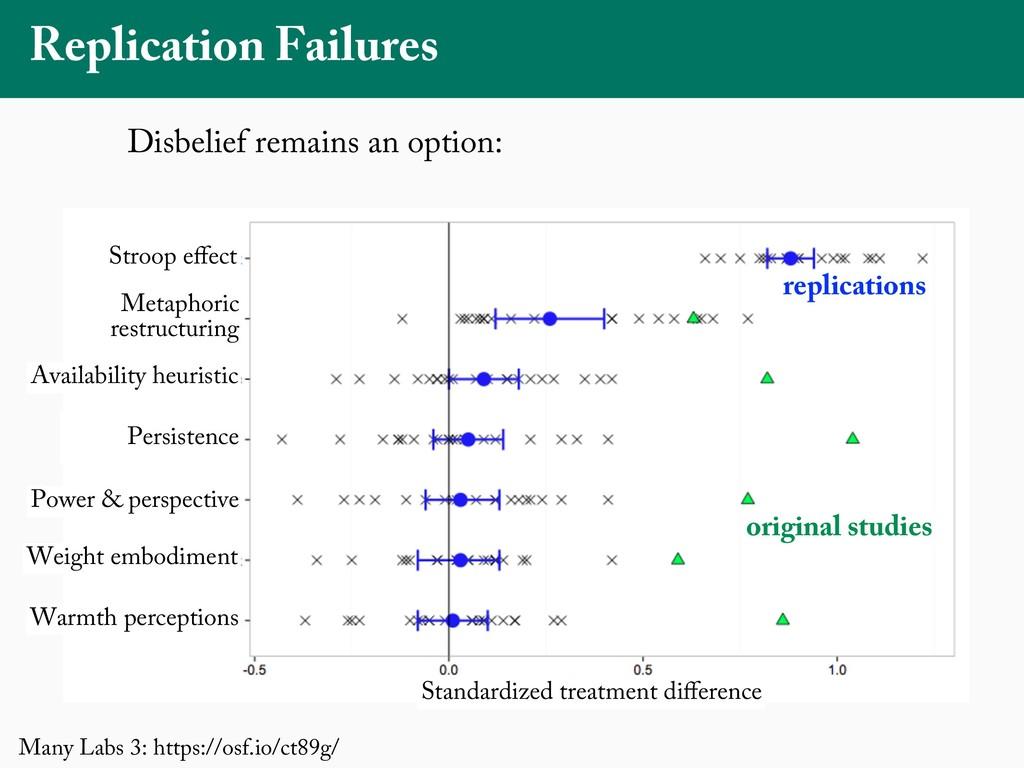 Replication Failures Figures 1a and 1b. Replica...