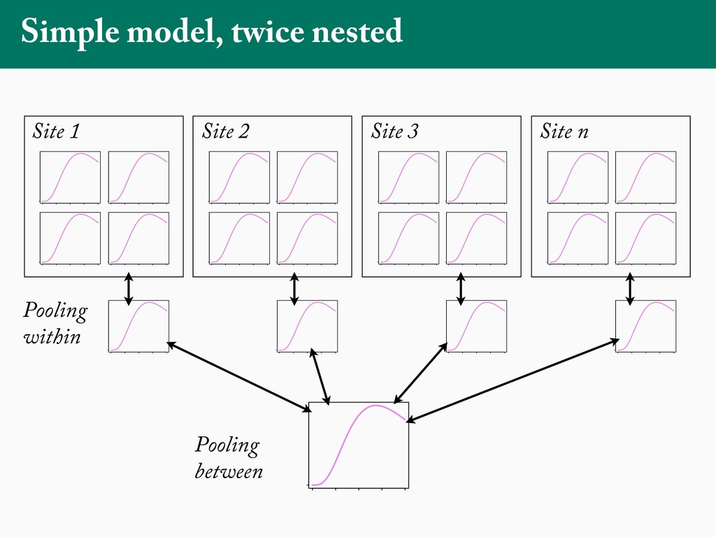 Simple model, twice nested 0 20 40 60 80 0 age ...