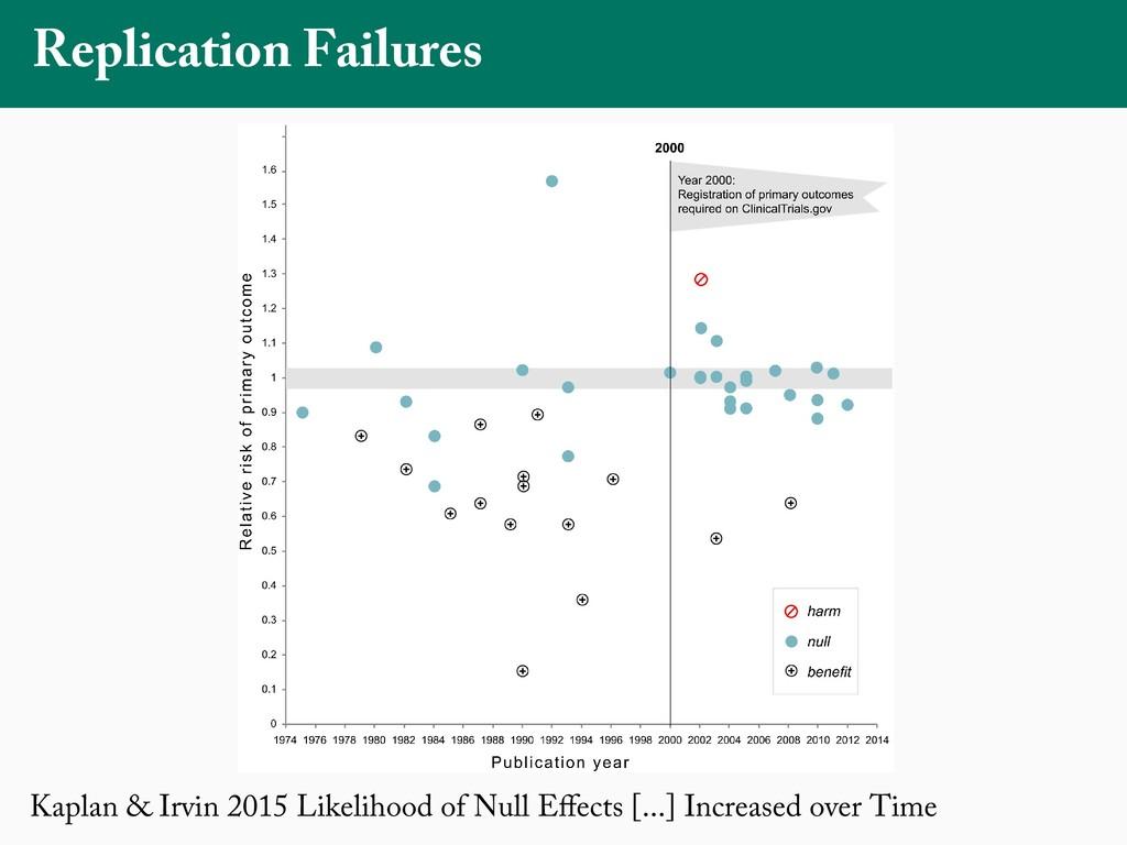 Kaplan & Irvin 2015 Likelihood of Null Effects [...