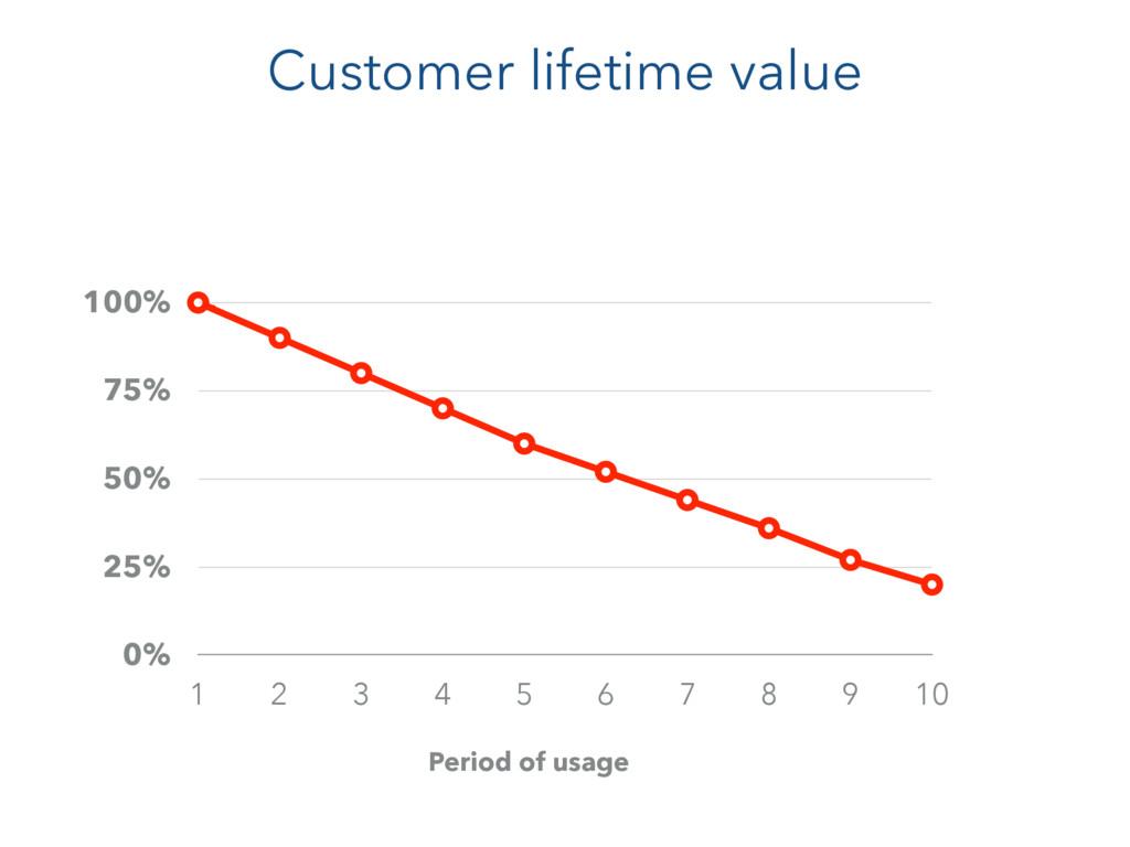 0% 25% 50% 75% 100% 1 2 3 4 5 6 7 8 9 10 Custom...