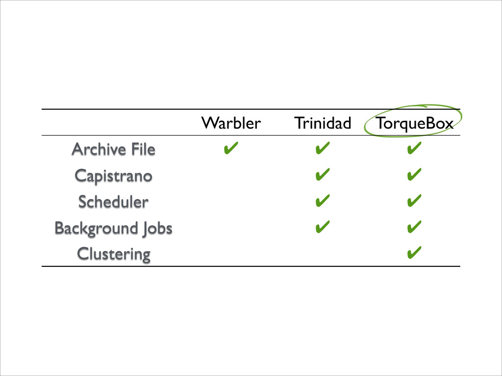 Warbler Trinidad TorqueBox Archive File ✔ ✔ ✔ C...