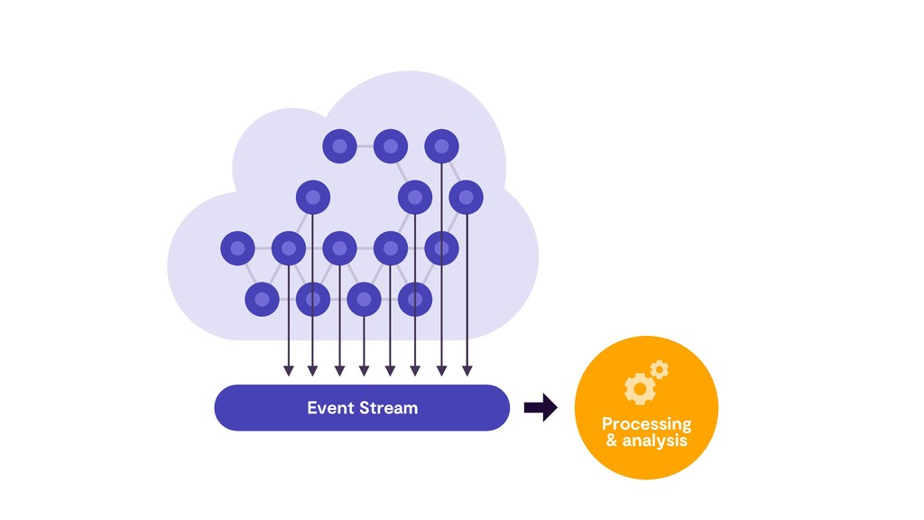 Event Stream Processing & analysis