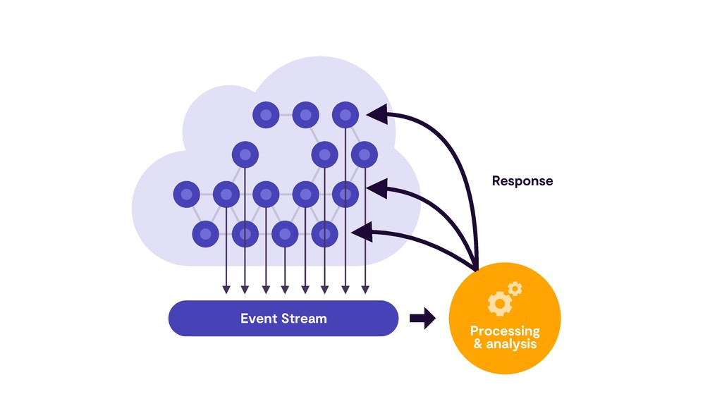 Event Stream Processing & analysis Response