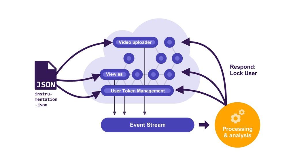 Event Stream Processing & analysis Respond: Loc...