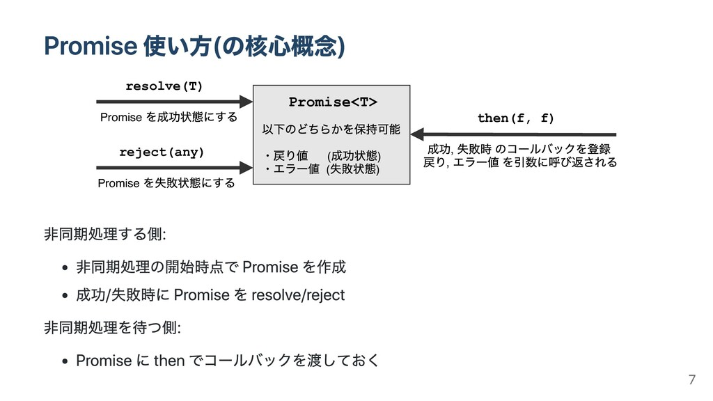 Promise<T> ( ) ( ) resolve(T) Promise reject(an...