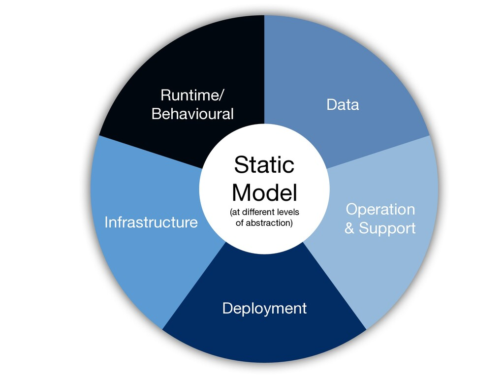 Static  Model  (at different levels  of abstract...