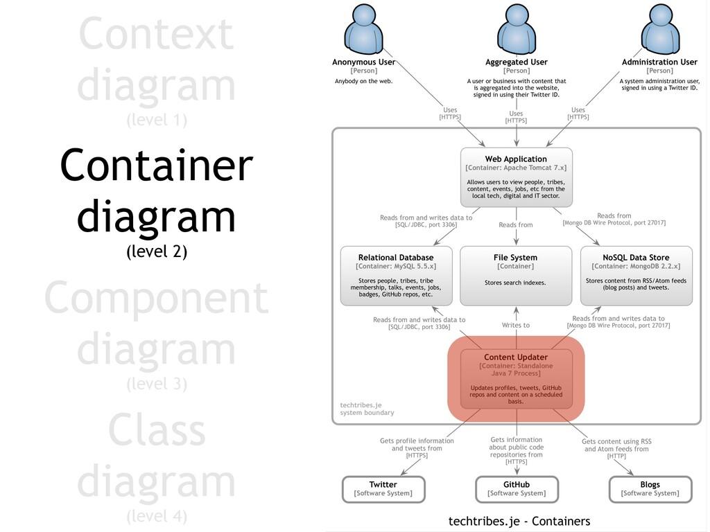 Component diagram (level 3) Container diagram (...