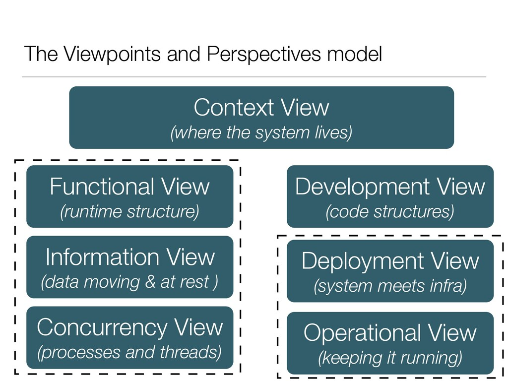 The Viewpoints and Perspectives model Context V...