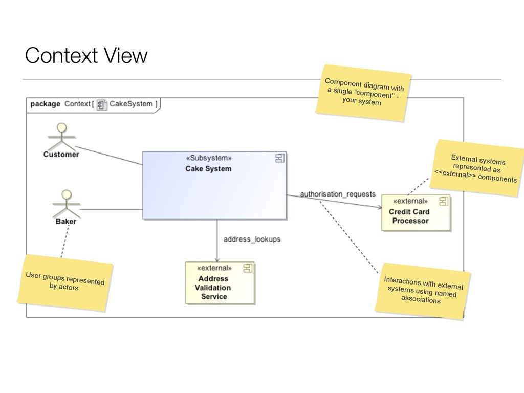 """Context View Component diagram with a single """"c..."""