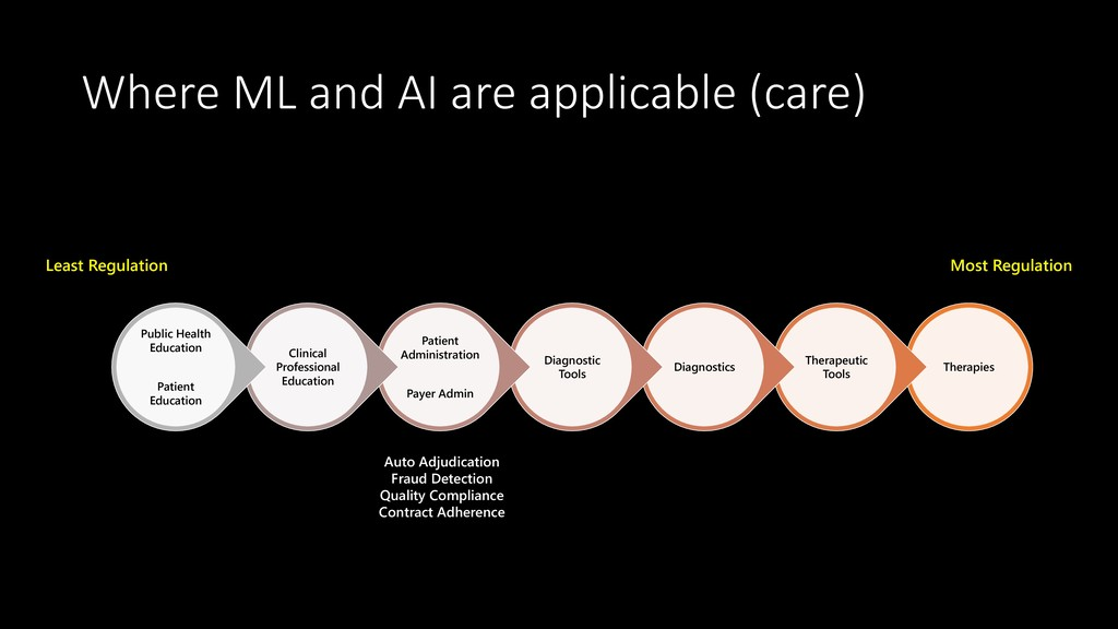 Where ML and AI are applicable (care) Therapies...