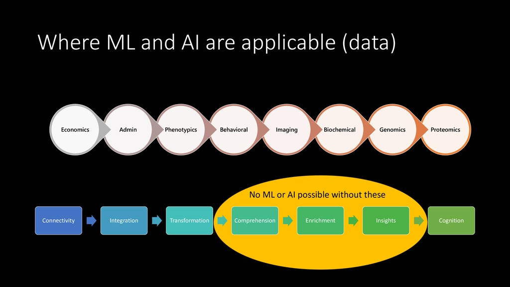 Where ML and AI are applicable (data) Proteomic...