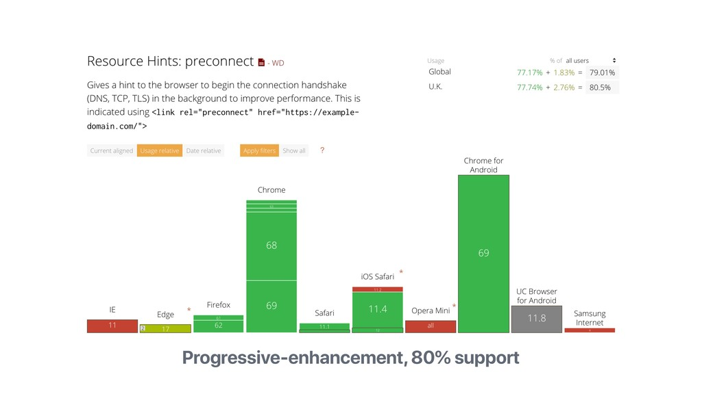 Progressive-enhancement, 80% support