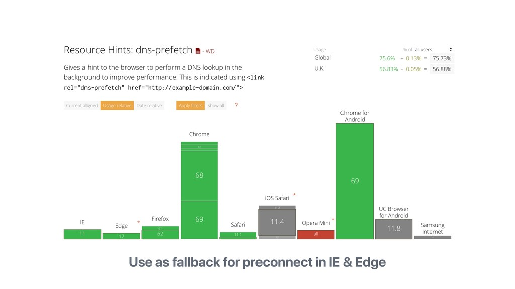 Use as fallback for preconnect in IE & Edge