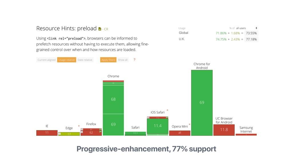 Progressive-enhancement, 77% support