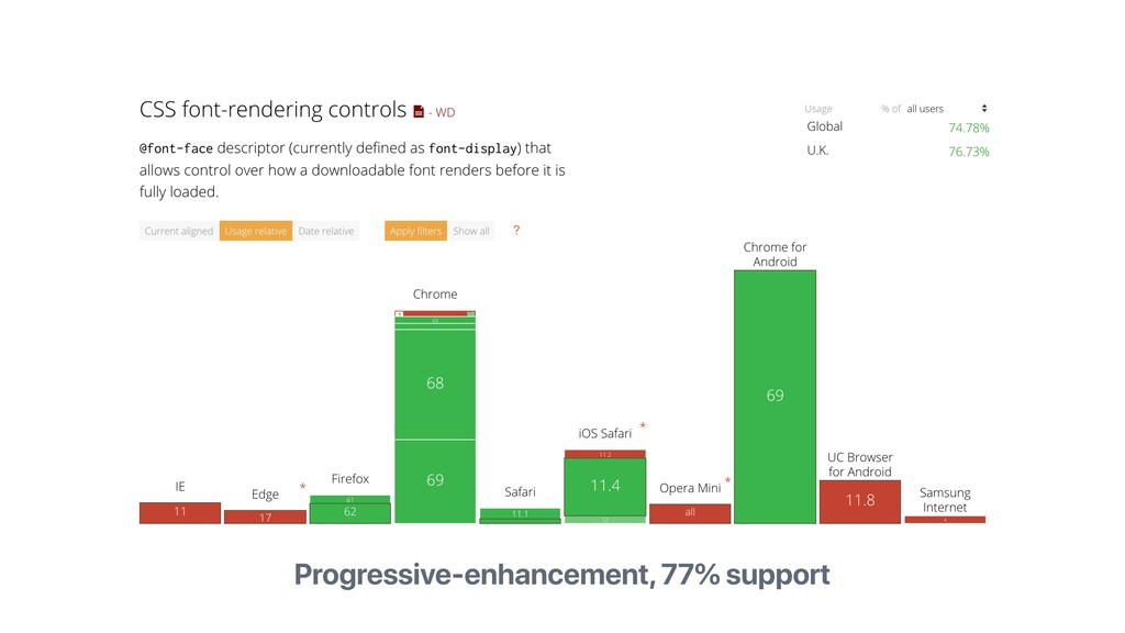 Progressive-enhancement, 77% support