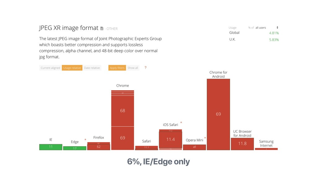 6%, IE/Edge only