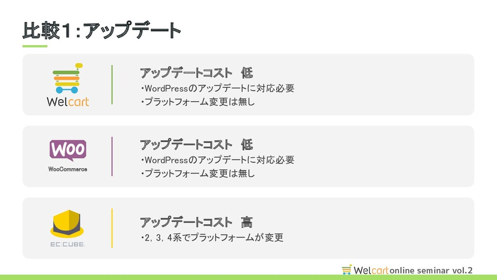 online seminar vol.2 比較1:アップデート WooCommerce ア...
