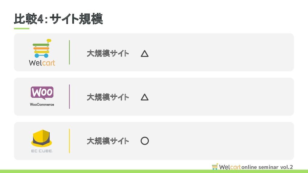 online seminar vol.2 比較4:サイト規模 WooCommerce 大規...