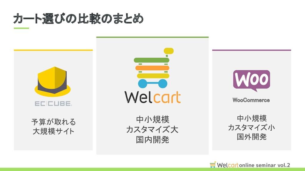 online seminar vol.2 カート選びの比較のまとめ WooCommerce...