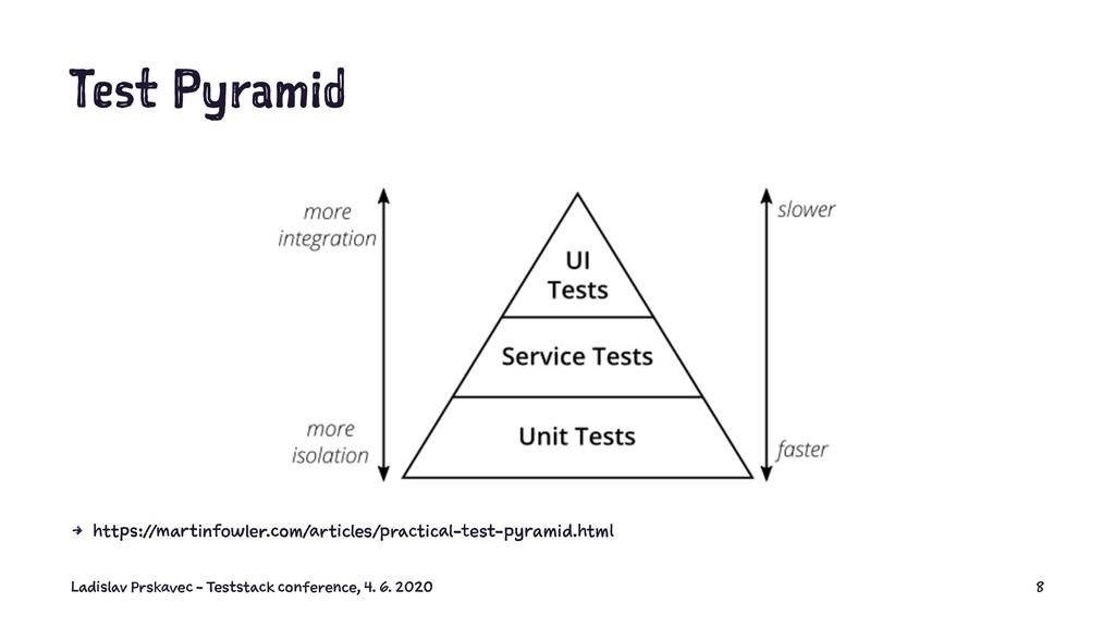 Test Pyramid 4 https://martinfowler.com/article...
