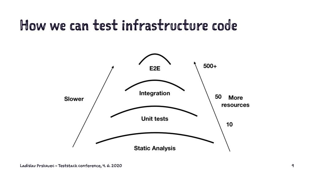 How we can test infrastructure code Ladislav Pr...