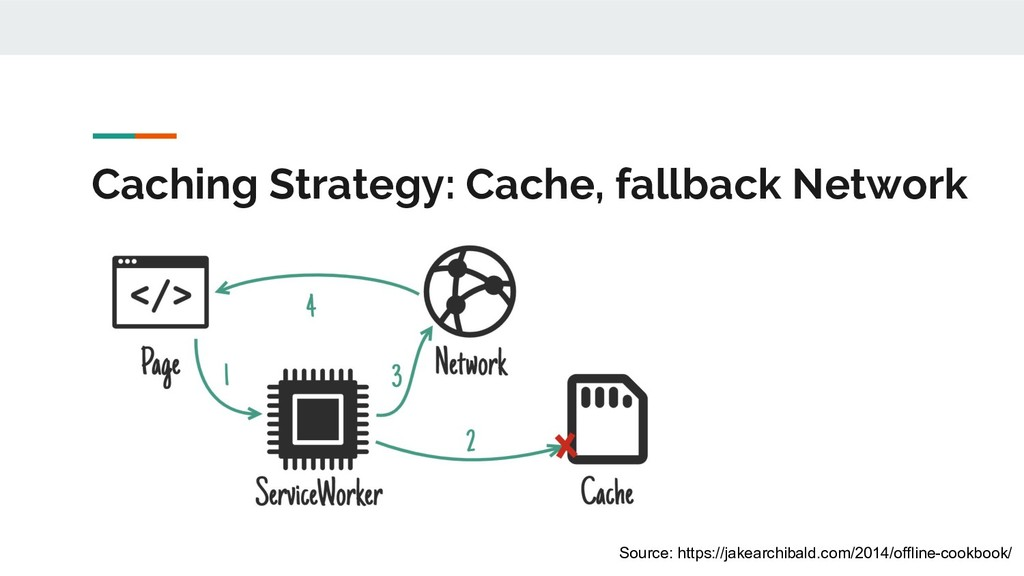 Caching Strategy: Cache, fallback Network Sourc...