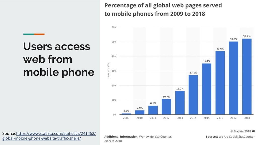 1 Users access web from mobile phone Source:htt...