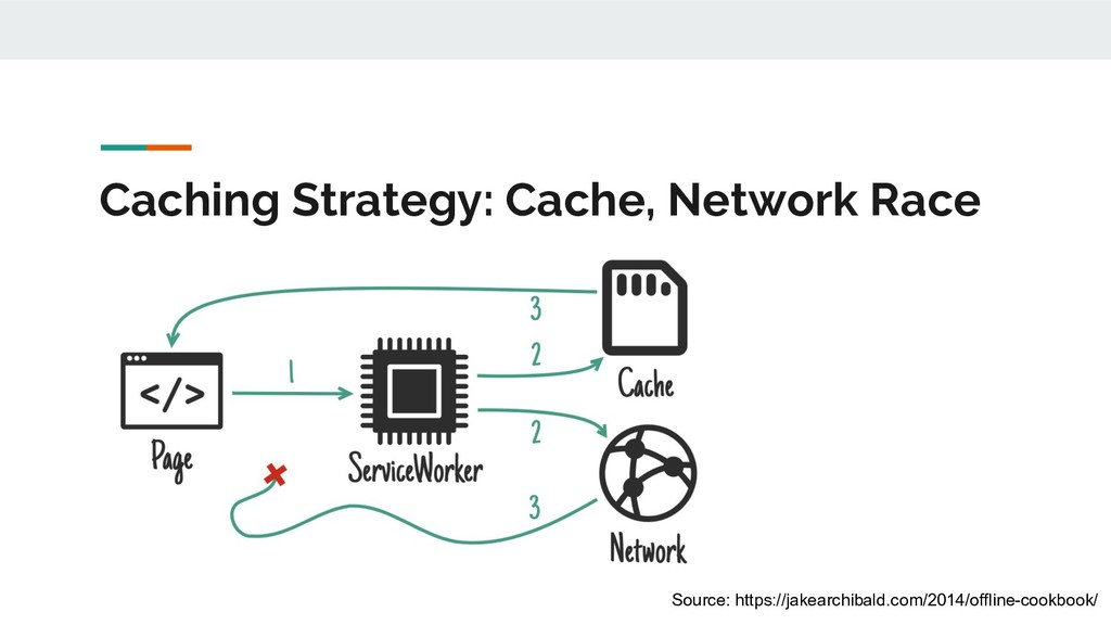 Caching Strategy: Cache, Network Race Source: h...