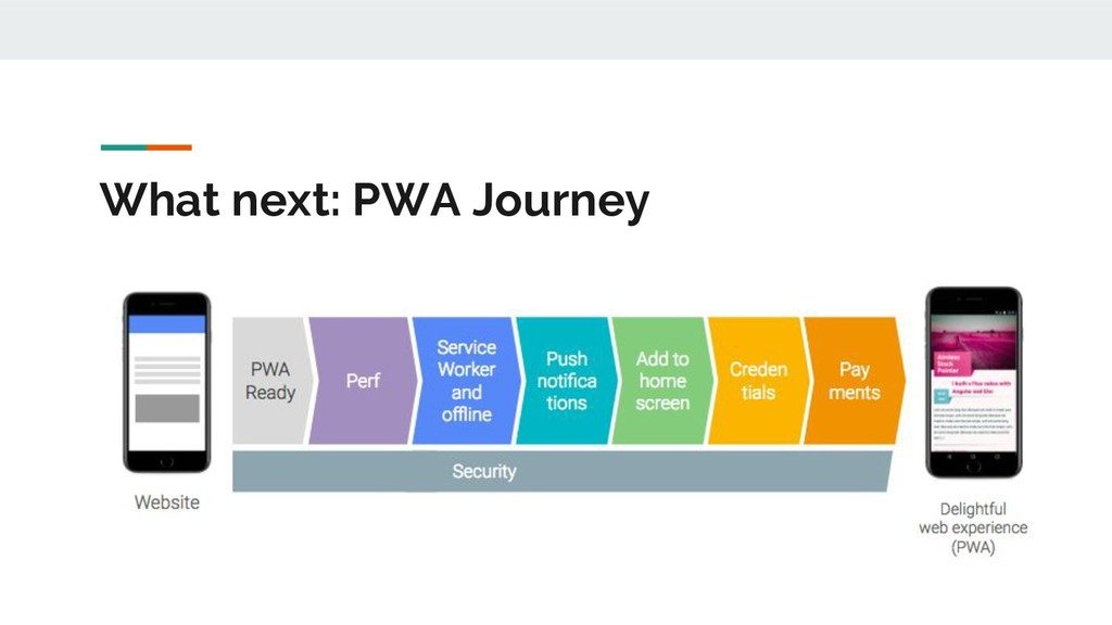 What next: PWA Journey