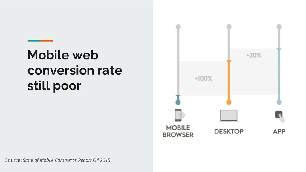 Mobile web conversion rate still poor Source: S...