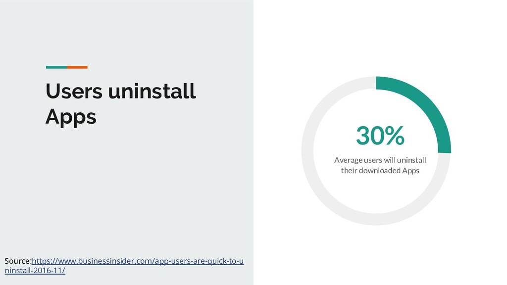 Users uninstall Apps 30% Average users will uni...