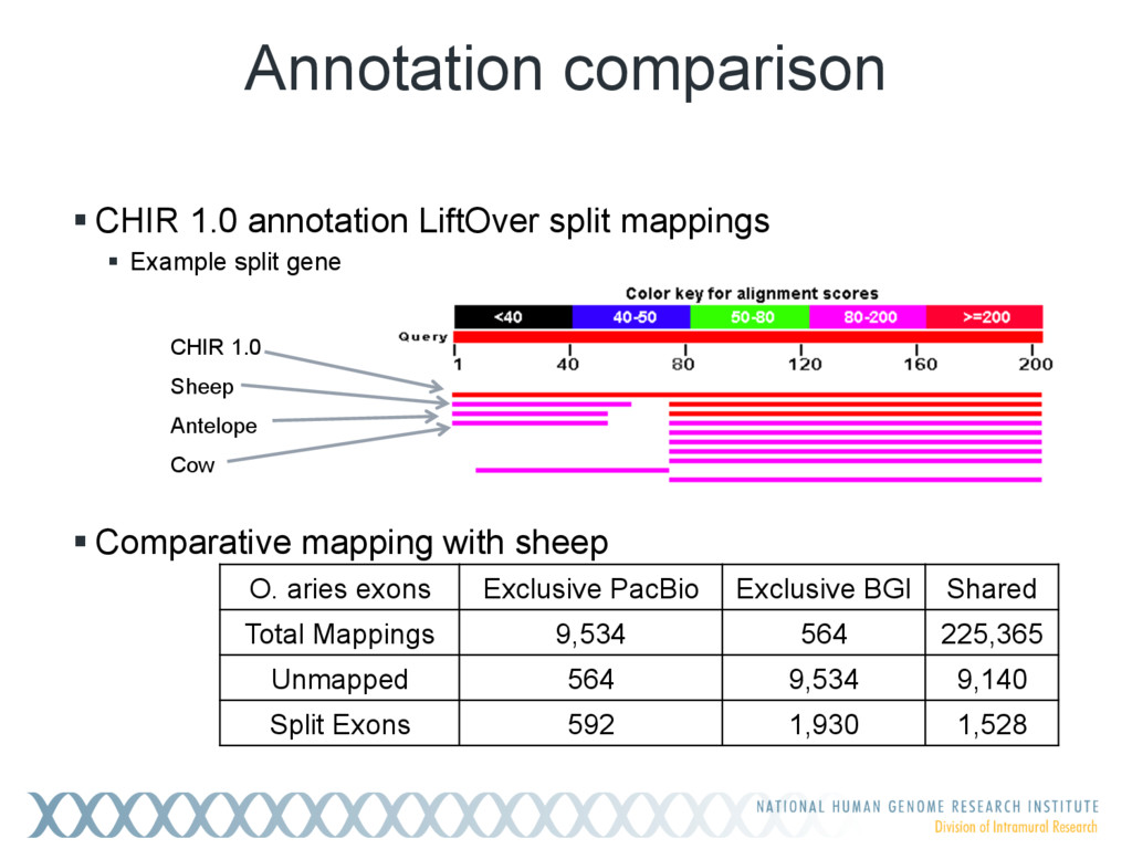 !CHIR 1.0 annotation LiftOver split mappings !...