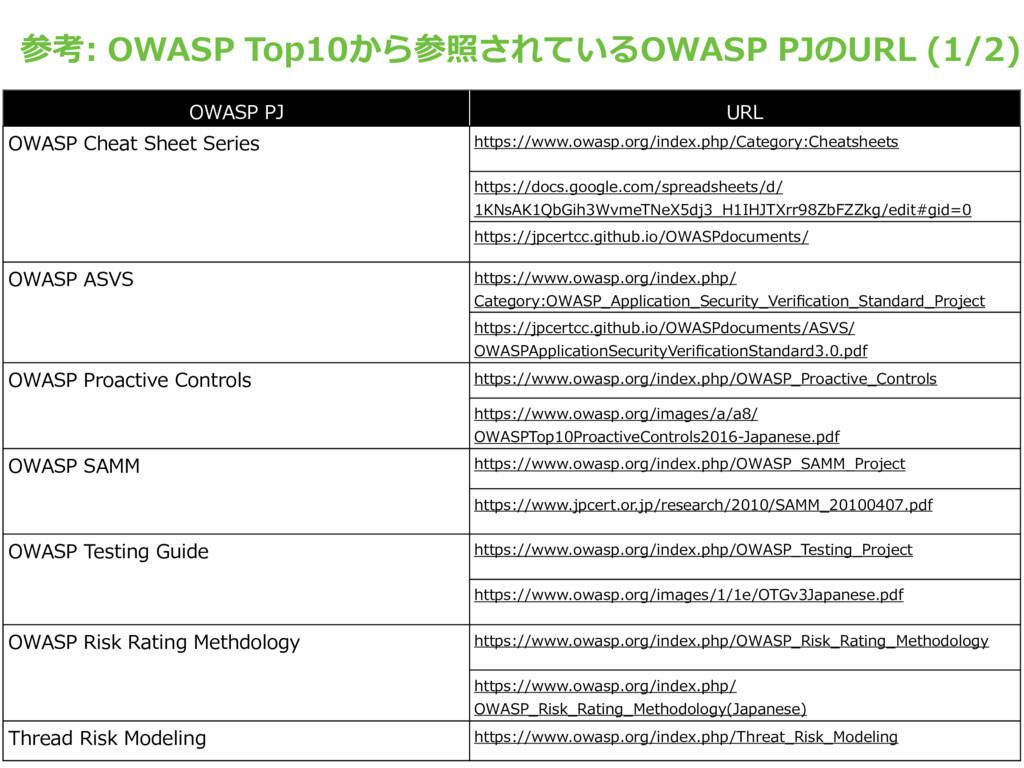 参考: OWASP Top10から参照されているOWASP PJのURL (1/2) OWAS...