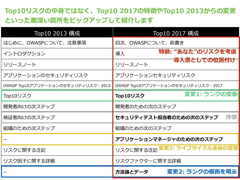 Top10 2013 構成 Top10 2017 構成 はじめに、OWASPについて、注意事項...