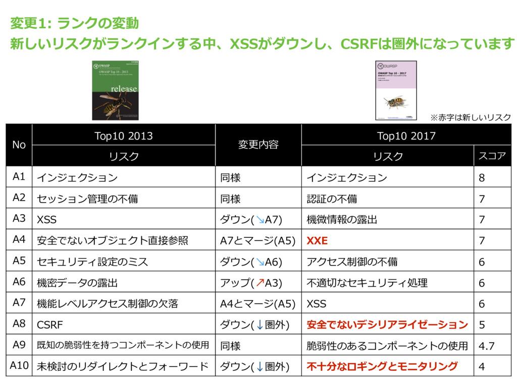 No Top10 2013 変更内容 Top10 2017 リスク リスク スコア A1 イン...
