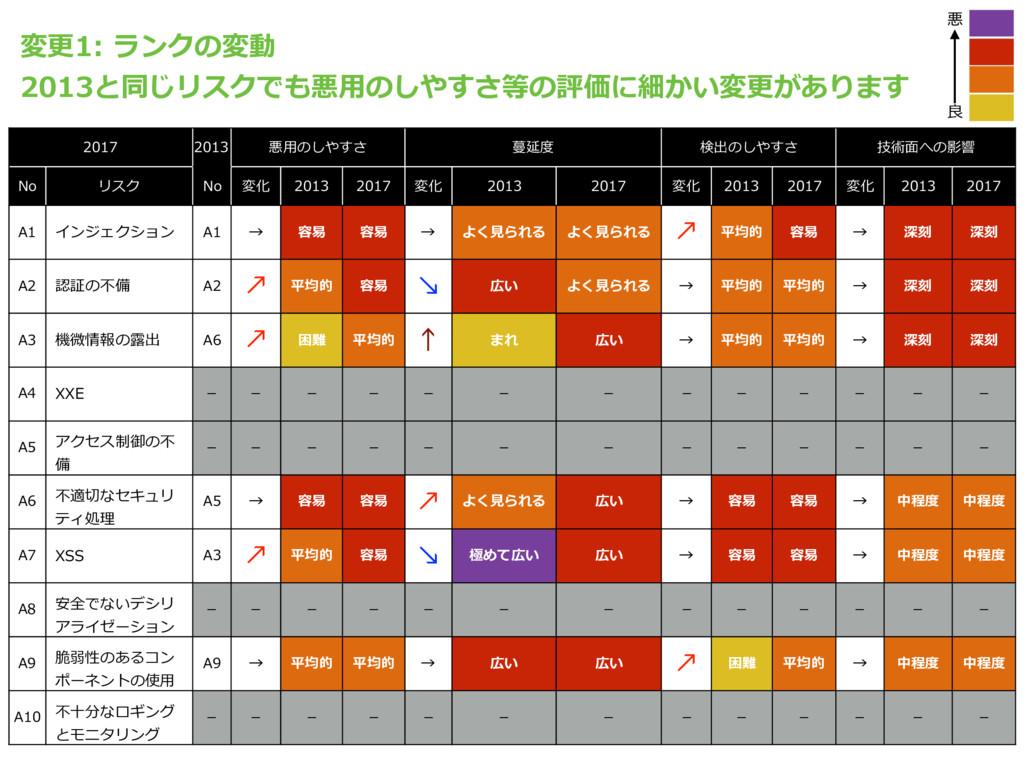 2017 2013 悪⽤のしやすさ 蔓延度 検出のしやすさ 技術⾯への影響 No リスク No...