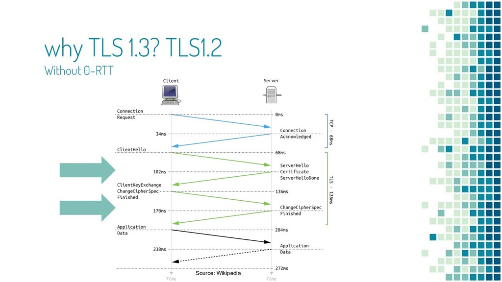 why TLS 1.3? TLS1.2 Without 0-RTT Source: Wikip...